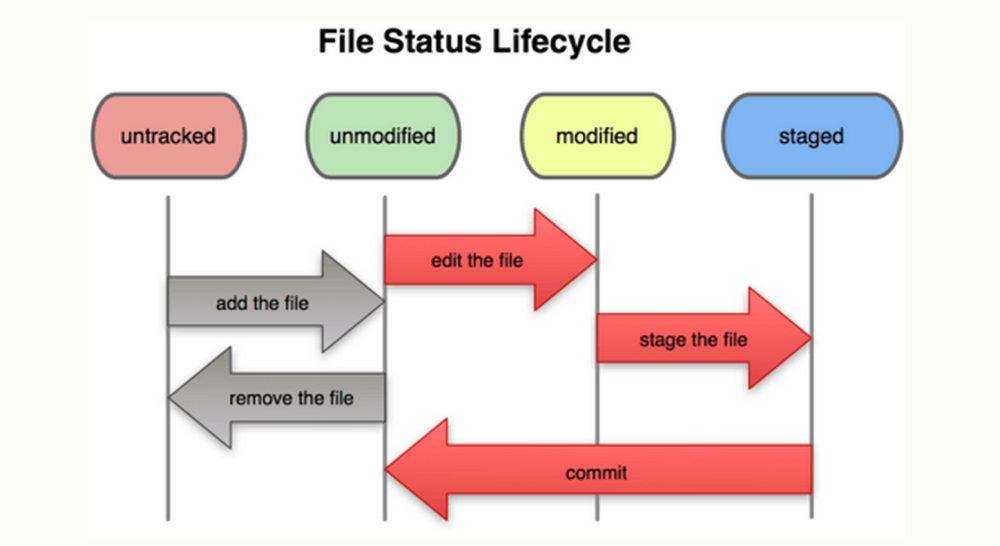git-file-status-lifecycle