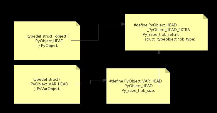 PyObjectCode