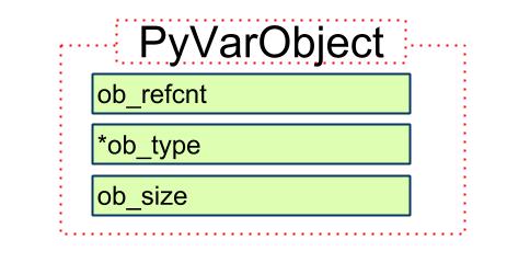 PyVarObject